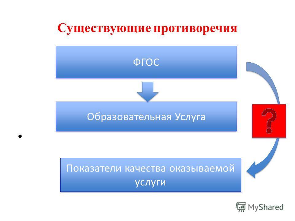 Существующие противоречия ФГОС Образовательная Услуга Показатели качества оказываемой услуги