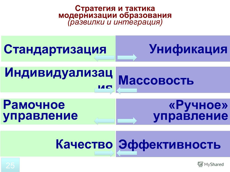 Стратегия и тактика модернизации образования (развилки и интеграция) Стандартизация Унификация Индивидуализац ия Массовость Рамочное управление «Ручное» управление Качество Эффективность 25
