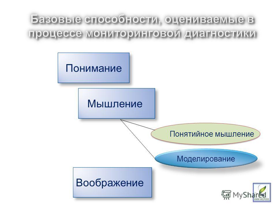 Понятийное мышление Понимание Мышление Воображение Моделирование