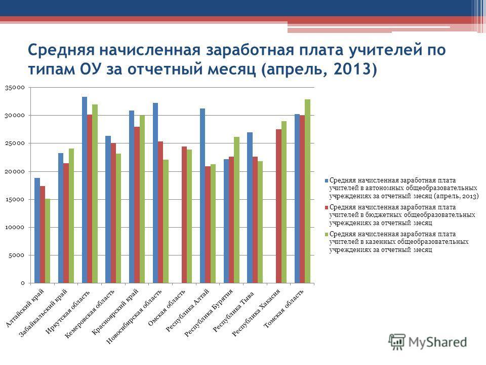 Средняя начисленная заработная плата учителей по типам ОУ за отчетный месяц (апрель, 2013)