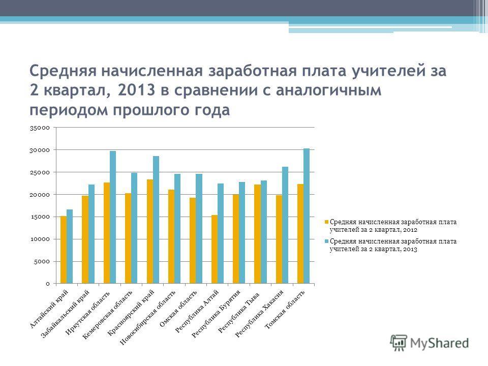 Средняя начисленная заработная плата учителей за 2 квартал, 2013 в сравнении с аналогичным периодом прошлого года