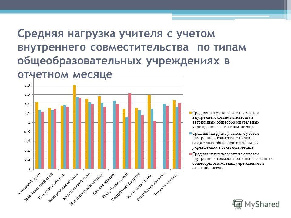 Средняя нагрузка учителя с учетом внутреннего совместительства по типам общеобразовательных учреждениях в отчетном месяце