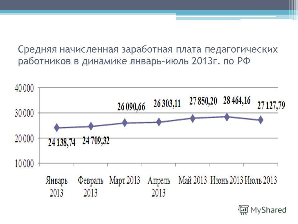 Средняя начисленная заработная плата педагогических работников в динамике январь-июль 2013г. по РФ