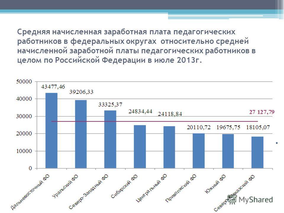 Средняя начисленная заработная плата педагогических работников в федеральных округах относительно средней начисленной заработной платы педагогических работников в целом по Российской Федерации в июле 2013г.