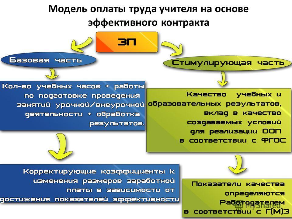 Модель оплаты труда учителя на основе эффективного контракта