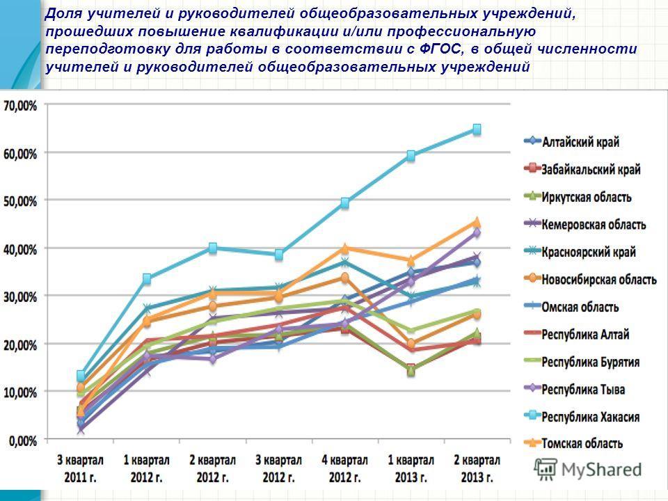 Доля учителей и руководителей общеобразовательных учреждений, прошедших повышение квалификации и/или профессиональную переподготовку для работы в соответствии с ФГОС, в общей численности учителей и руководителей общеобразовательных учреждений