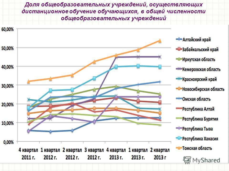 Доля общеобразовательных учреждений, осуществляющих дистанционное обучение обучающихся, в общей численности общеобразовательных учреждений
