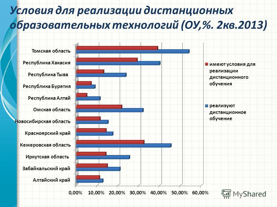 Условия для реализации дистанционных образовательных технологий (ОУ,%. 2кв.2013)