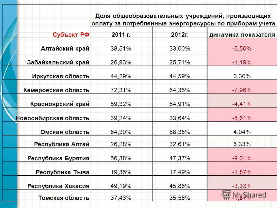 Субъект РФ Доля общеобразовательных учреждений, производящих оплату за потребленные энергоресурсы по приборам учета 2011 г.2012г.динамика показателя Алтайский край38,51%33,00%-5,50% Забайкальский край26,93%25,74%-1,19% Иркутская область44,29%44,59%0,
