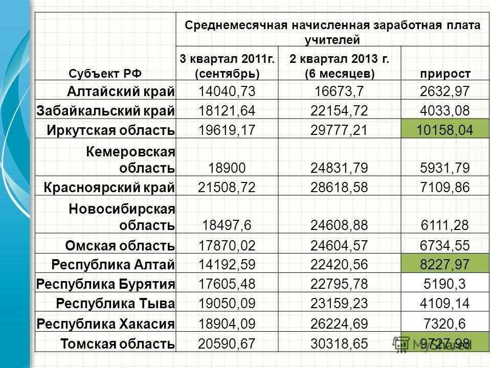 Субъект РФ Среднемесячная начисленная заработная плата учителей 3 квартал 2011г. (сентябрь) 2 квартал 2013 г. (6 месяцев)прирост Алтайский край14040,7316673,72632,97 Забайкальский край18121,6422154,724033,08 Иркутская область19619,1729777,2110158,04