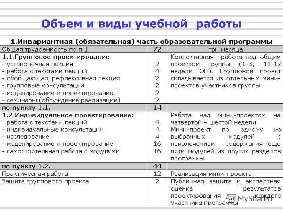 Объем и виды учебной работы