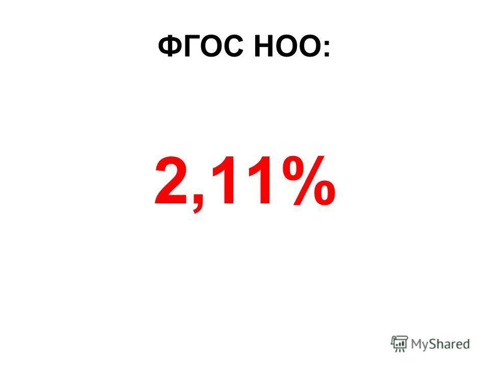 ФГОС НОО: 2,11%