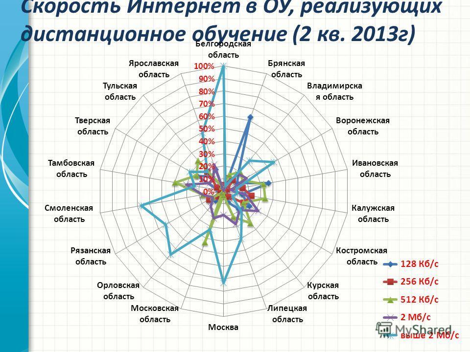 Скорость Интернет в ОУ, реализующих дистанционное обучение (2 кв. 2013г)