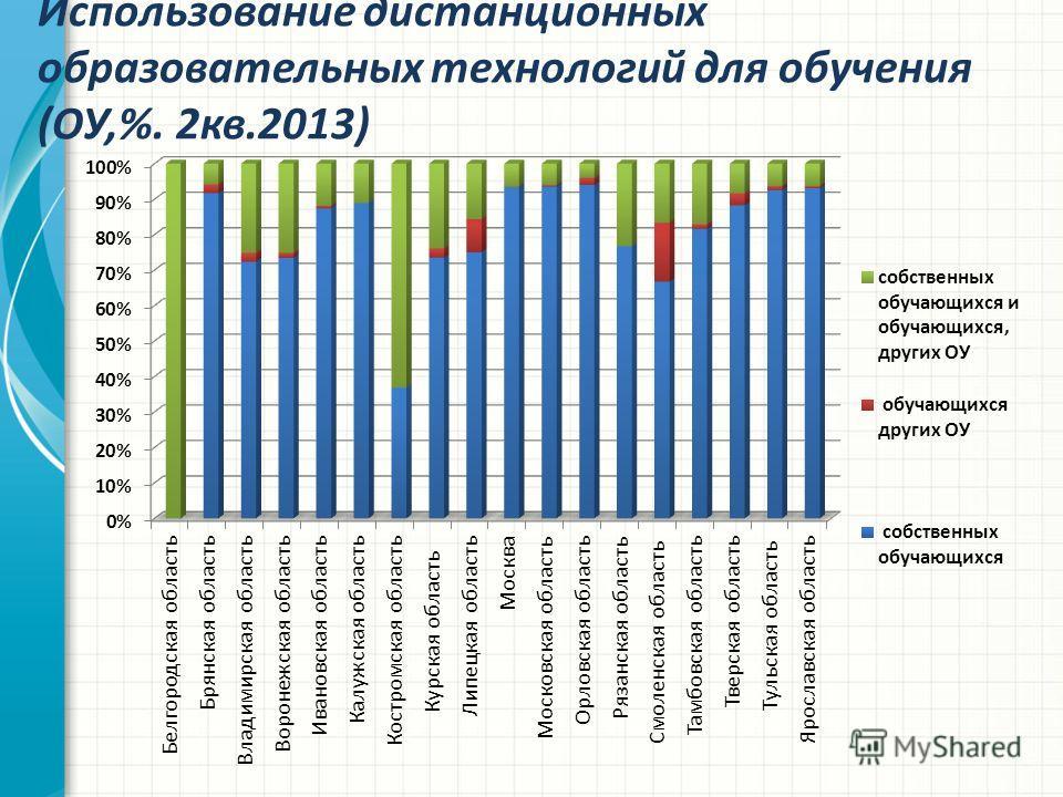 Использование дистанционных образовательных технологий для обучения (ОУ,%. 2кв.2013)