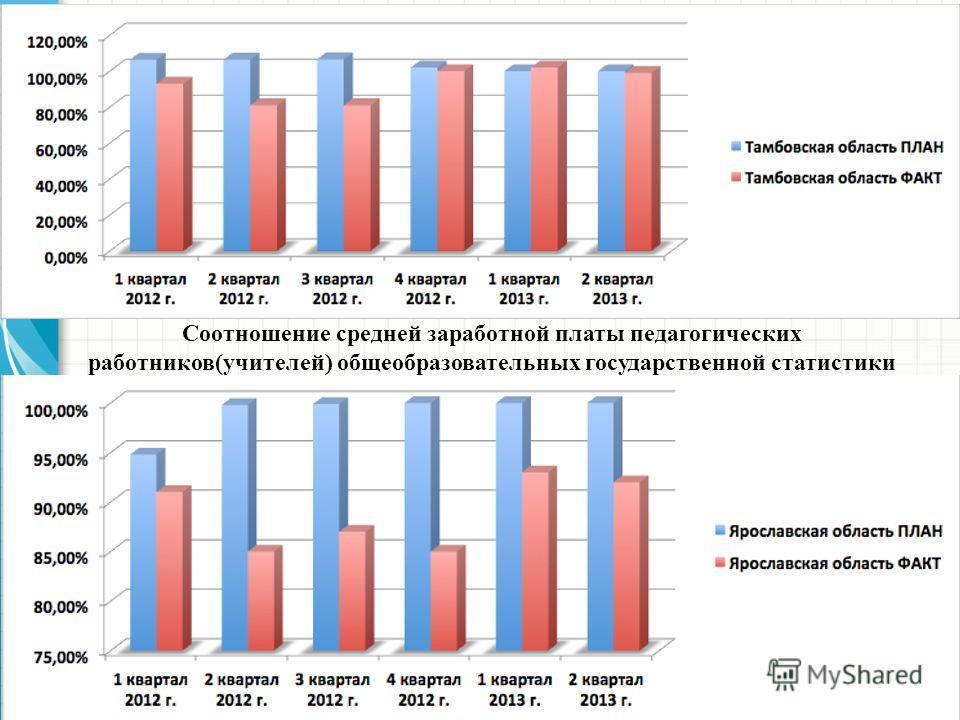 Соотношение средней заработной платы педагогических работников(учителей) общеобразовательных государственной статистики