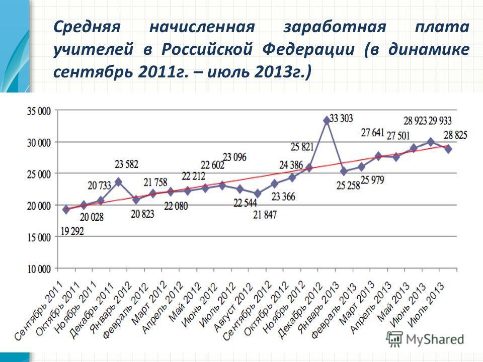 Средняя начисленная заработная плата учителей в Российской Федерации (в динамике сентябрь 2011г. – июль 2013г.)