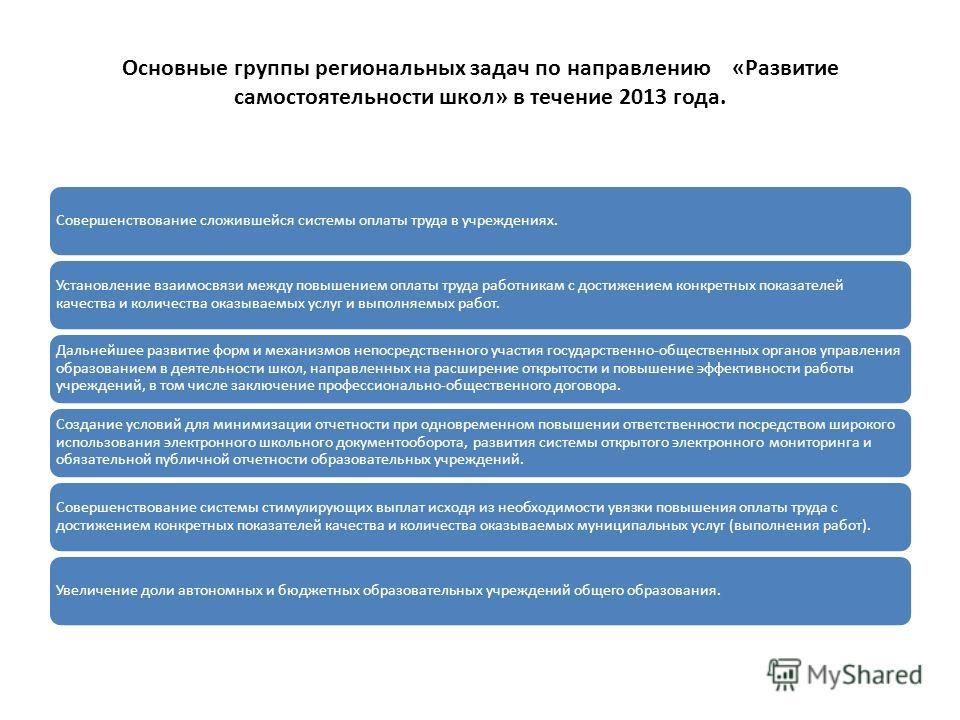 Основные группы региональных задач по направлению «Развитие самостоятельности школ» в течение 2013 года. Совершенствование сложившейся системы оплаты труда в учреждениях. Установление взаимосвязи между повышением оплаты труда работникам с достижением