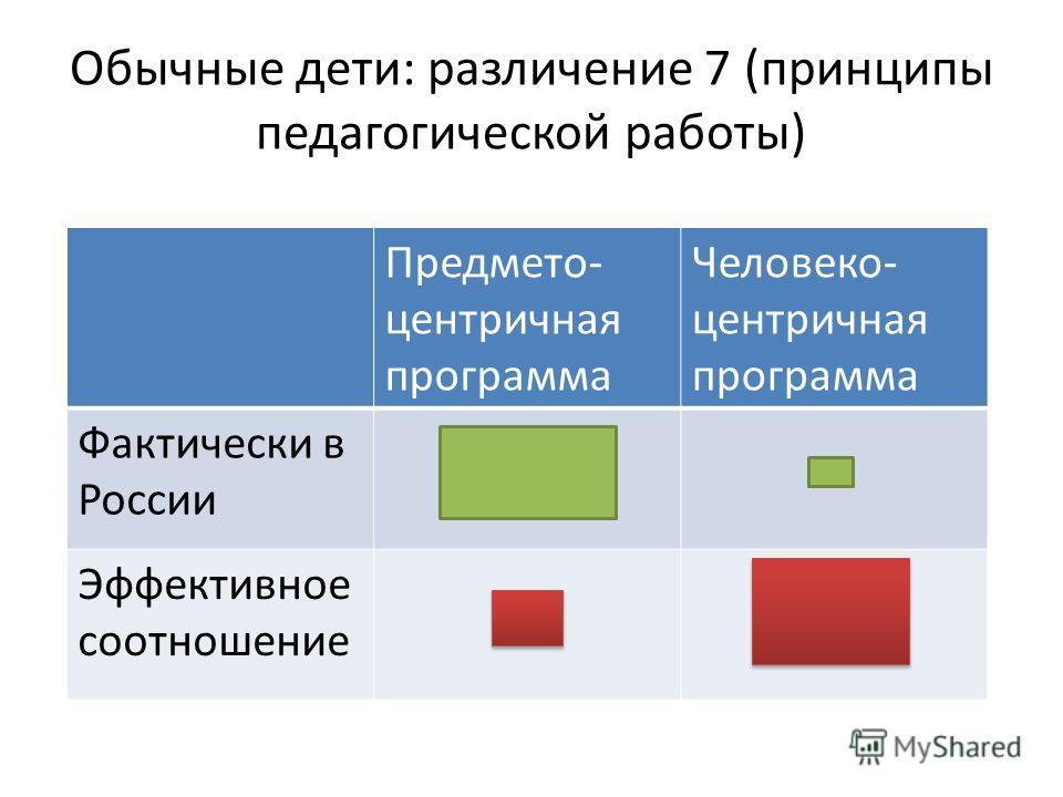Обычные дети: различение 7 (принципы педагогической работы) Предмето- центричная программа Человеко- центричная программа Фактически в России Эффективное соотношение