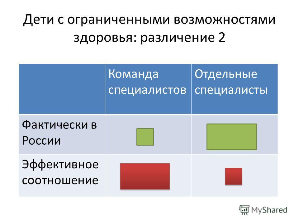 Дети с ограниченными возможностями здоровья: различение 2 Команда специалистов Отдельные специалисты Фактически в России Эффективное соотношение