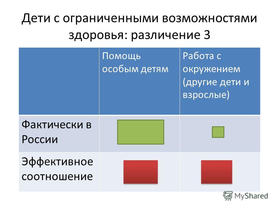 Дети с ограниченными возможностями здоровья: различение 3 Помощь особым детям Работа с окружением (другие дети и взрослые) Фактически в России Эффективное соотношение