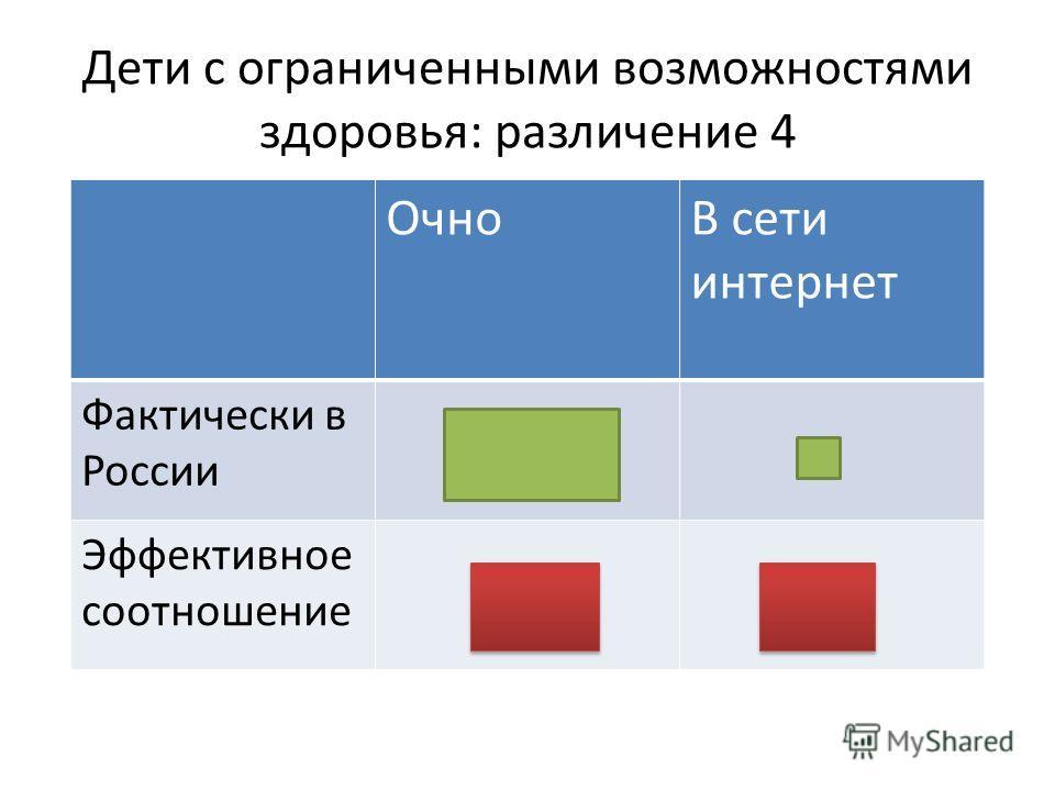 Дети с ограниченными возможностями здоровья: различение 4 ОчноВ сети интернет Фактически в России Эффективное соотношение