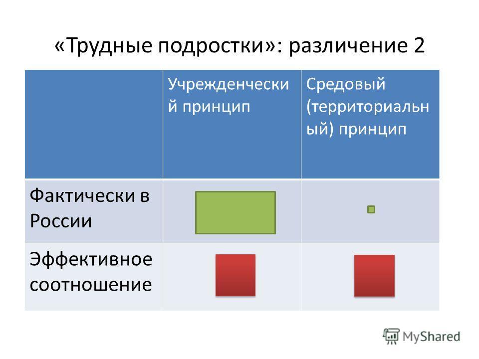 «Трудные подростки»: различение 2 Учрежденчески й принцип Средовый (территориальн ый) принцип Фактически в России Эффективное соотношение