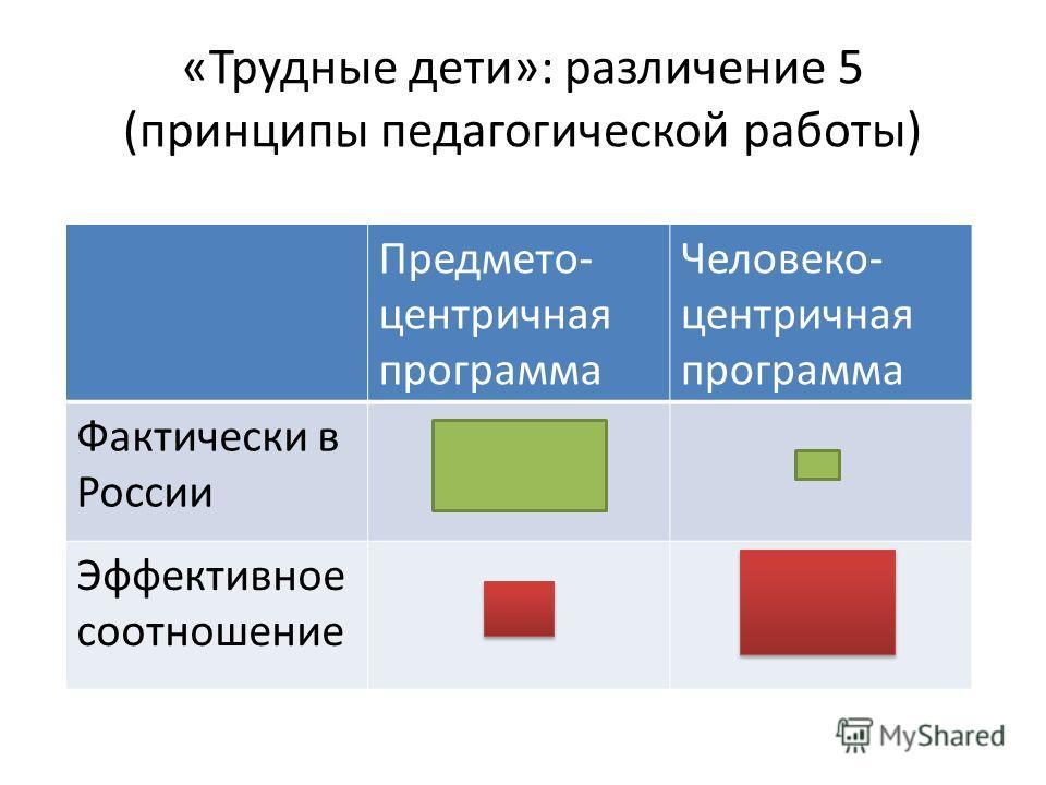«Трудные дети»: различение 5 (принципы педагогической работы) Предмето- центричная программа Человеко- центричная программа Фактически в России Эффективное соотношение