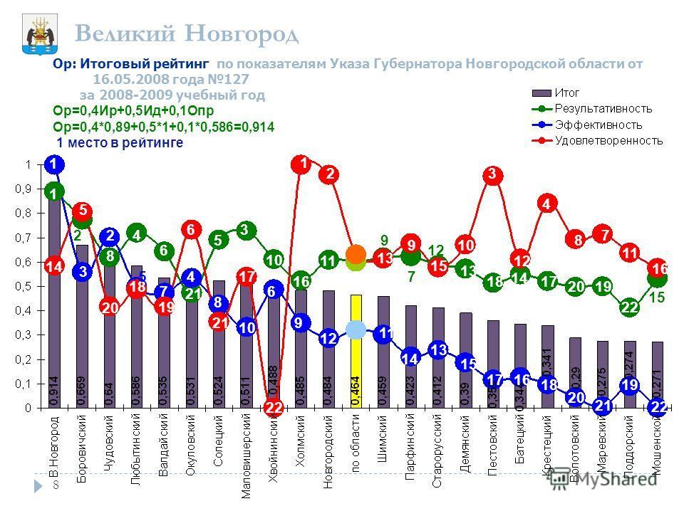 8 Ор: Итоговый рейтинг по показателям Указа Губернатора Новгородской области от 16.05.2008 года 127 за 2008-2009 учебный год Ор=0,4Ир+0,5Ид+0,1Опр Ор=0,4*0,89+0,5*1+0,1*0,586=0,914 1 место в рейтинге 1 1 14 5 3 2 8 20 4 6 18 19 6 4 7 21 8 5 3 17 10 6