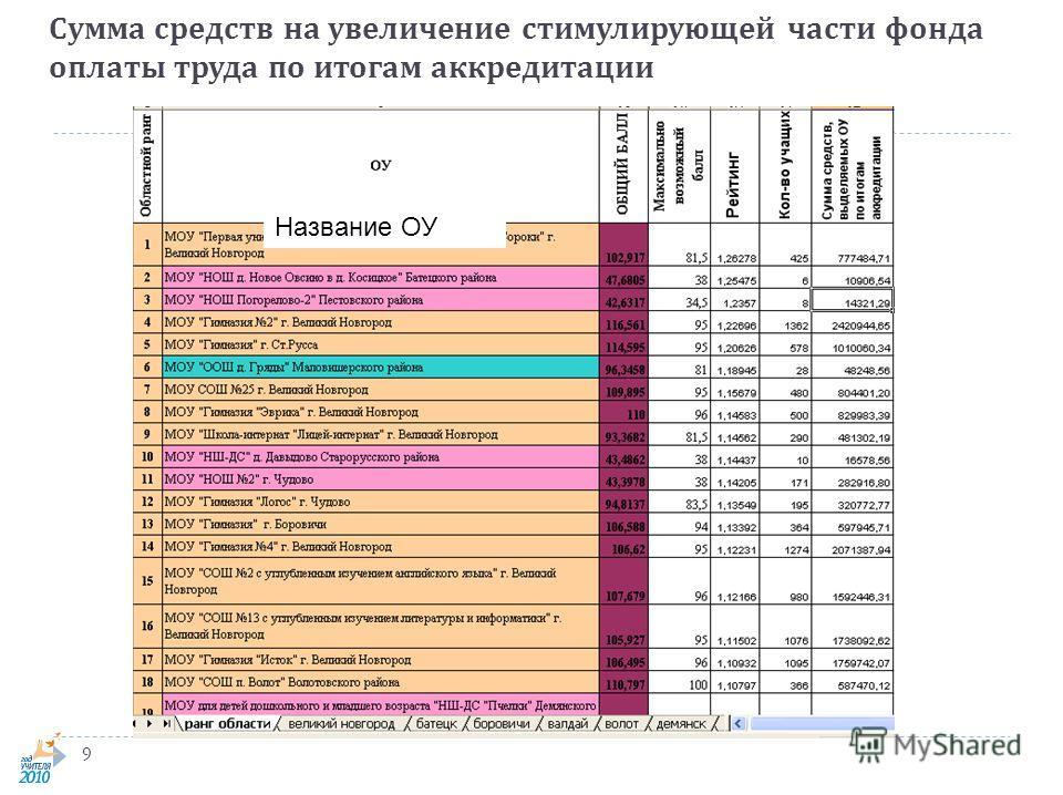 Сумма средств на увеличение стимулирующей части фонда оплаты труда по итогам аккредитации 9 фрагмент Название ОУ