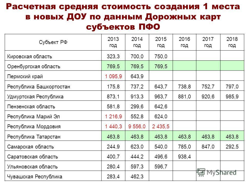 Расчетная средняя стоимость создания 1 места в новых ДОУ по данным Дорожных карт субъектов ПФО Субъект РФ 2013 год 2014 год 2015 год 2016 год 2017 год 2018 год Кировская область323,3700,0750,0 Оренбургская область769,5 Пермский край1 095,9643,9 Респу