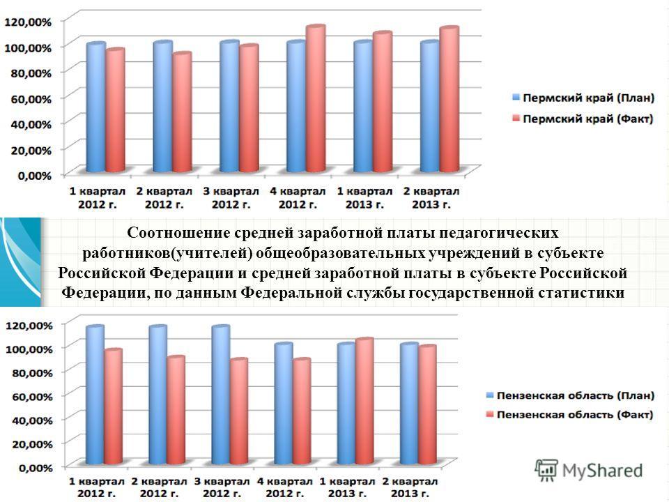 Соотношение средней заработной платы педагогических работников(учителей) общеобразовательных учреждений в субъекте Российской Федерации и средней заработной платы в субъекте Российской Федерации, по данным Федеральной службы государственной статистик