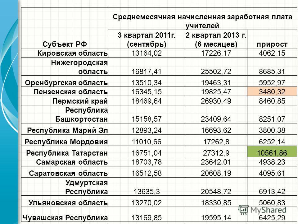 Субъект РФ Среднемесячная начисленная заработная плата учителей 3 квартал 2011г. (сентябрь) 2 квартал 2013 г. (6 месяцев)прирост Кировская область13164,0217226,174062,15 Нижегородская область16817,4125502,728685,31 Оренбургская область13510,3419463,3