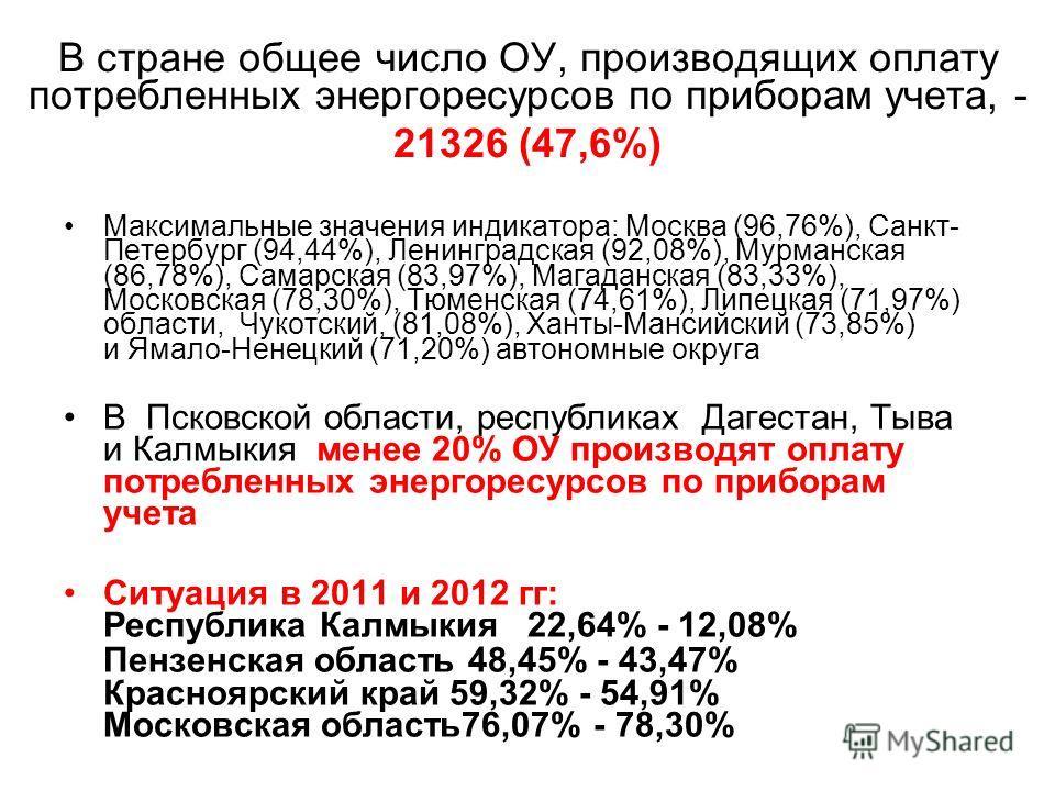 В стране общее число ОУ, производящих оплату потребленных энергоресурсов по приборам учета, - 21326 (47,6%) Максимальные значения индикатора: Москва (96,76%), Санкт- Петербург (94,44%), Ленинградская (92,08%), Мурманская (86,78%), Самарская (83,97%),