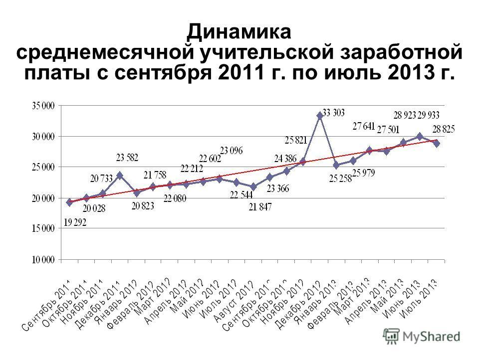 Динамика среднемесячной учительской заработной платы с сентября 2011 г. по июль 2013 г.