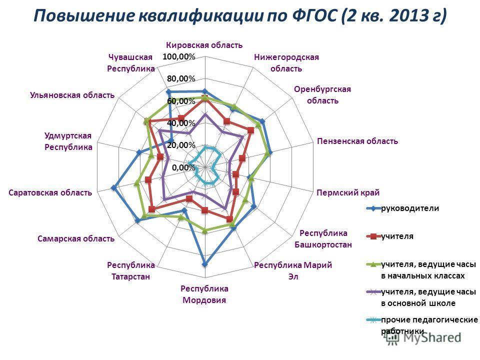 Повышение квалификации по ФГОС (2 кв. 2013 г)