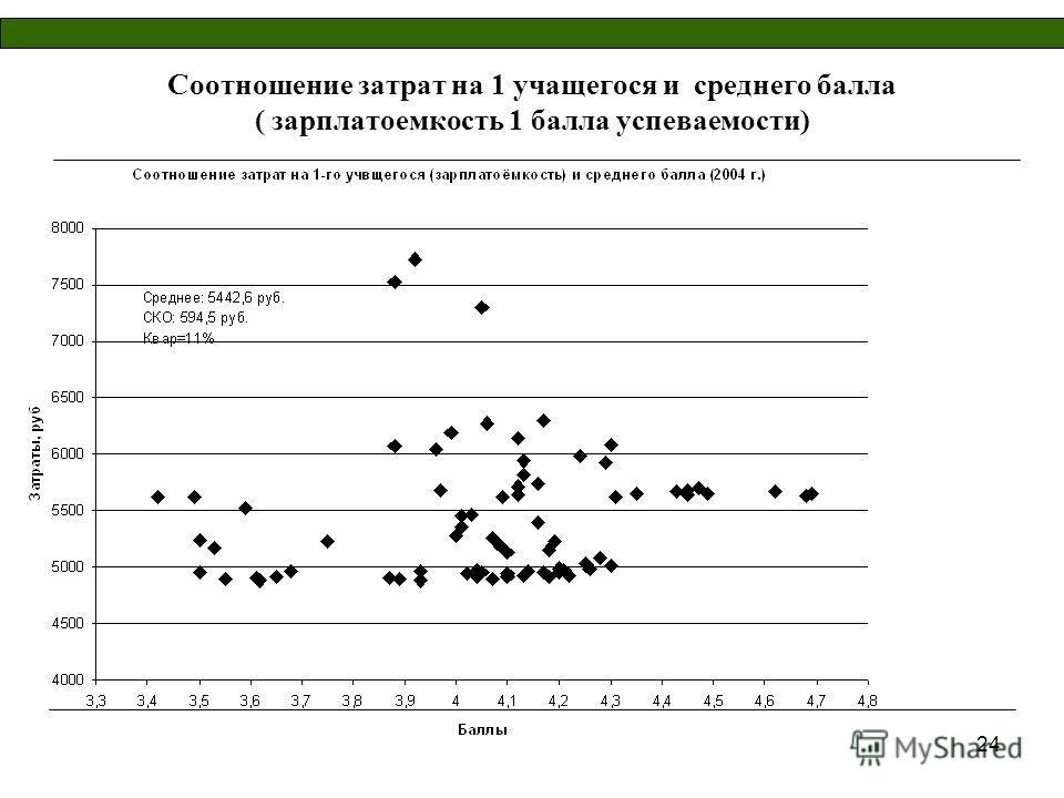 24 Соотношение затрат на 1 учащегося и среднего балла ( зарплатоемкость 1 балла успеваемости)