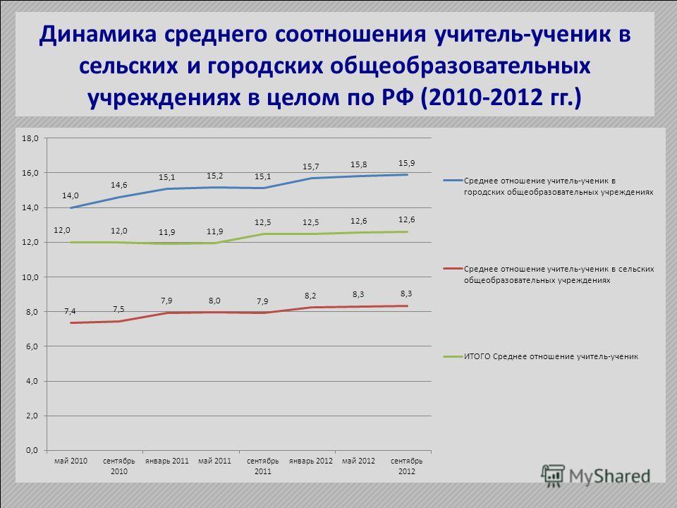 Динамика среднего соотношения учитель-ученик в сельских и городских общеобразовательных учреждениях в целом по РФ (2010-2012 гг.)