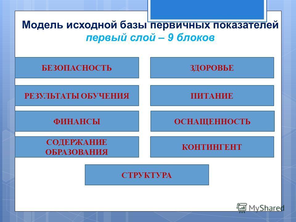 Модель исходной базы первичных показателей первый слой – 9 блоков ФИНАНСЫ СОДЕРЖАНИЕ ОБРАЗОВАНИЯ РЕЗУЛЬТАТЫ ОБУЧЕНИЯ БЕЗОПАСНОСТЬЗДОРОВЬЕ ПИТАНИЕ ОСНАЩЕННОСТЬ КОНТИНГЕНТ СТРУКТУРА