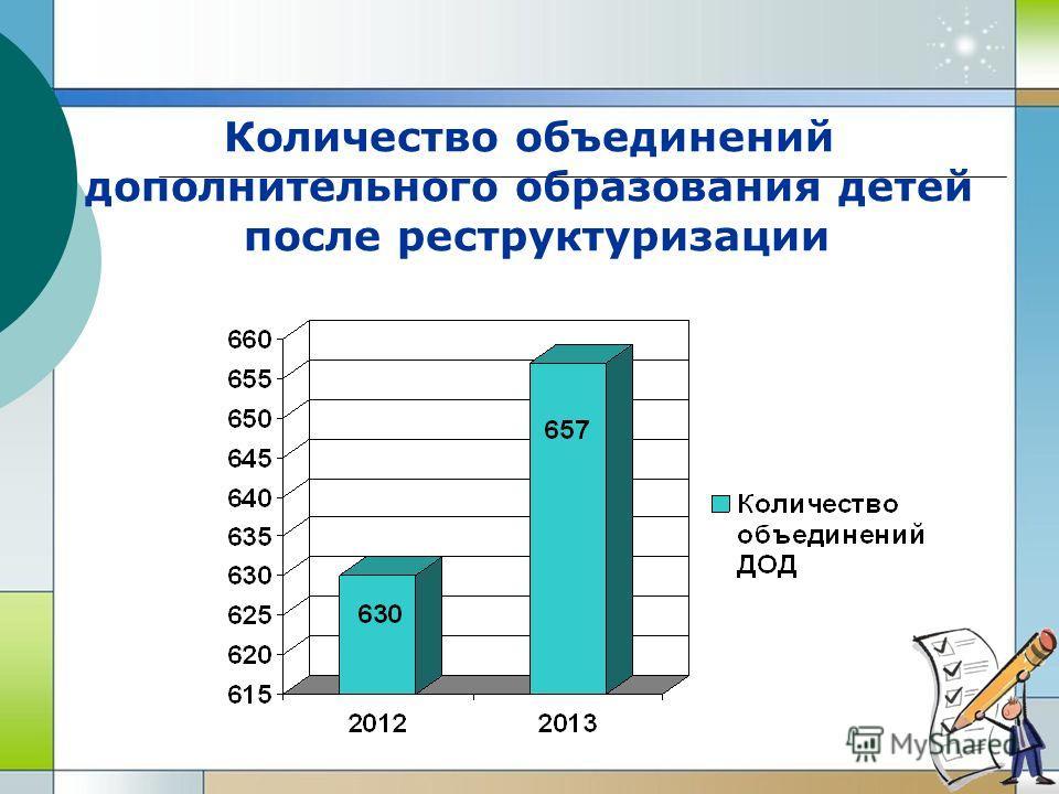 Количество объединений дополнительного образования детей после реструктуризации