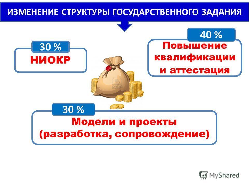 ИЗМЕНЕНИЕ СТРУКТУРЫ ГОСУДАРСТВЕННОГО ЗАДАНИЯ НИОКР 30 % Модели и проекты (разработка, сопровождение) 30 % Повышение квалификации и аттестация 40 %