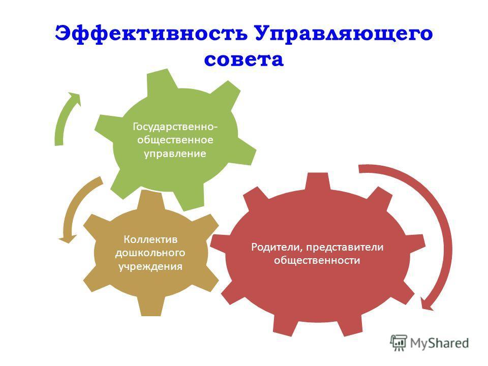 Эффективность Управляющего совета Родители, представители общественности Коллектив дошкольного учреждения Государственно- общественное управление