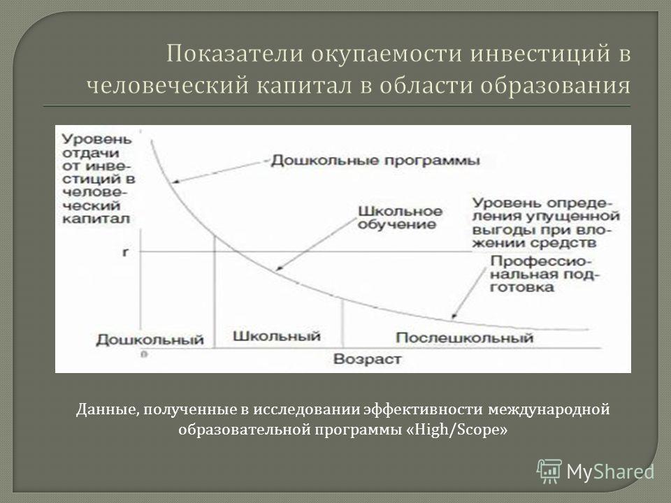 Данные, полученные в исследовании эффективности международной образовательной программы «High/Scope»