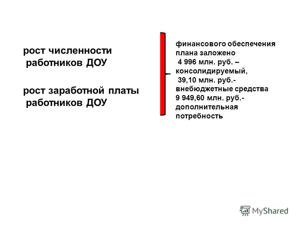 рост численности работников ДОУ рост заработной платы работников ДОУ финансового обеспечения плана заложено 4 996 млн. руб. – консолидируемый, 39,10 млн. руб.- внебюджетные средства 9 949,60 млн. руб.- дополнительная потребность