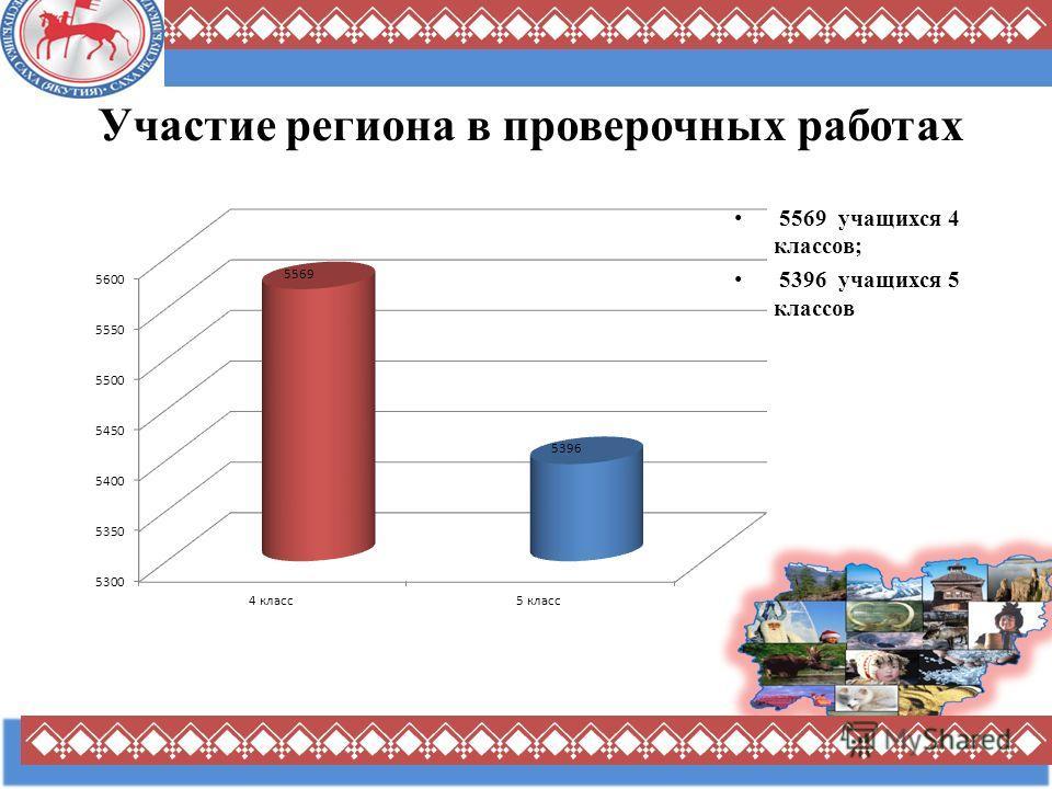 Участие региона в проверочных работах 5569 учащихся 4 классов; 5396 учащихся 5 классов