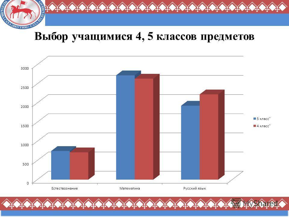 Выбор учащимися 4, 5 классов предметов