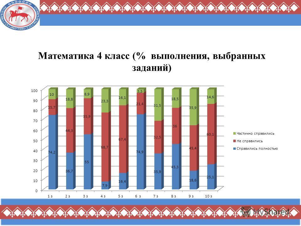 Математика 4 класс (% выполнения, выбранных заданий)
