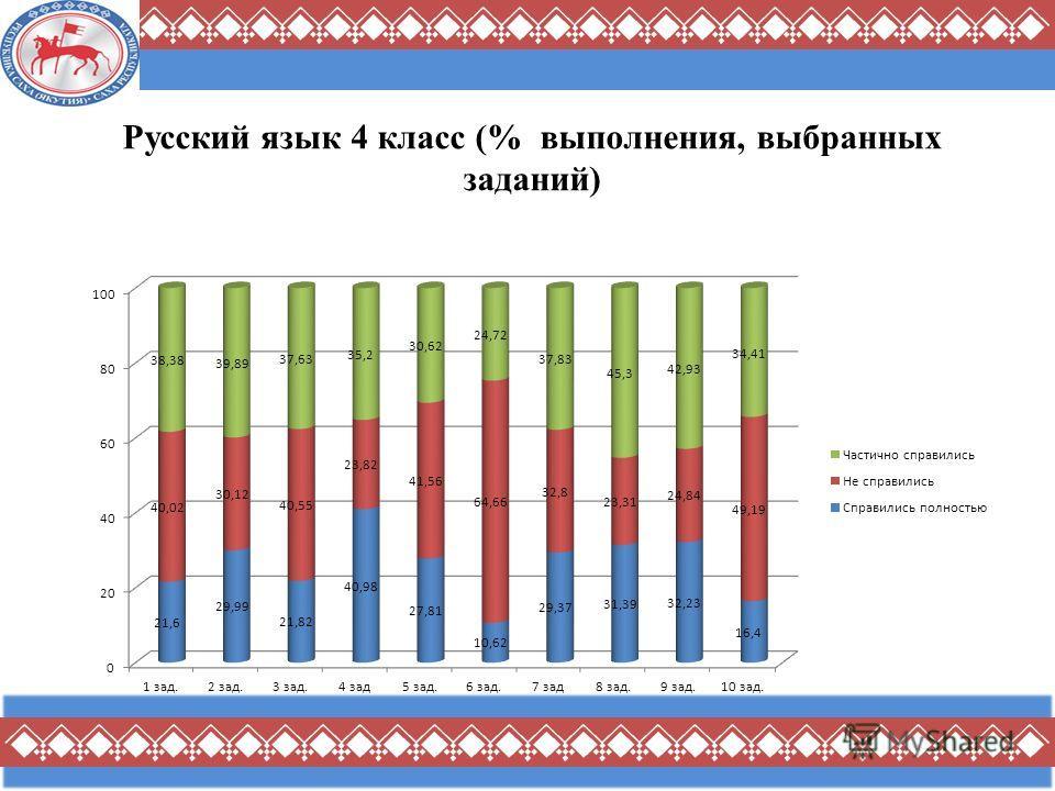 Русский язык 4 класс (% выполнения, выбранных заданий)
