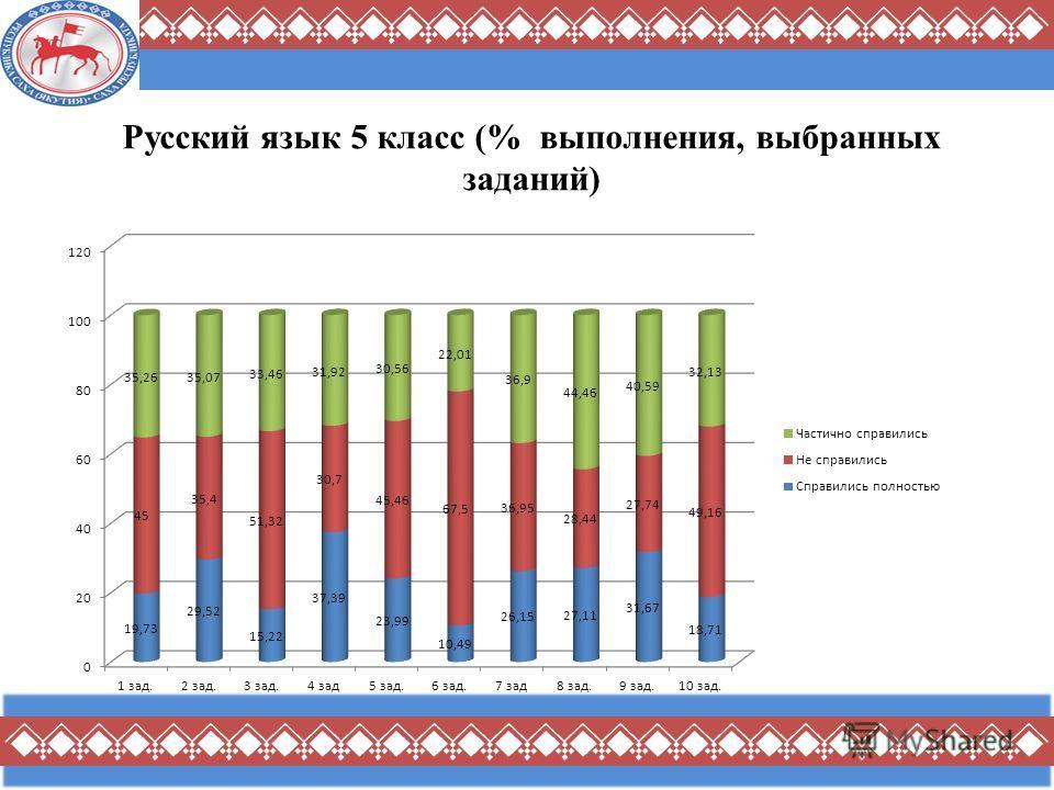 Русский язык 5 класс (% выполнения, выбранных заданий)