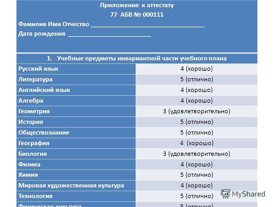 Приложение к аттестату 77 АБВ 000111 Фамилия Имя Отчество _________________________________ Дата рождения ________________________ 1.Учебные предметы инвариантной части учебного плана Русский язык4 (хорошо) Литература5 (отлично) Английский язык4 (хор