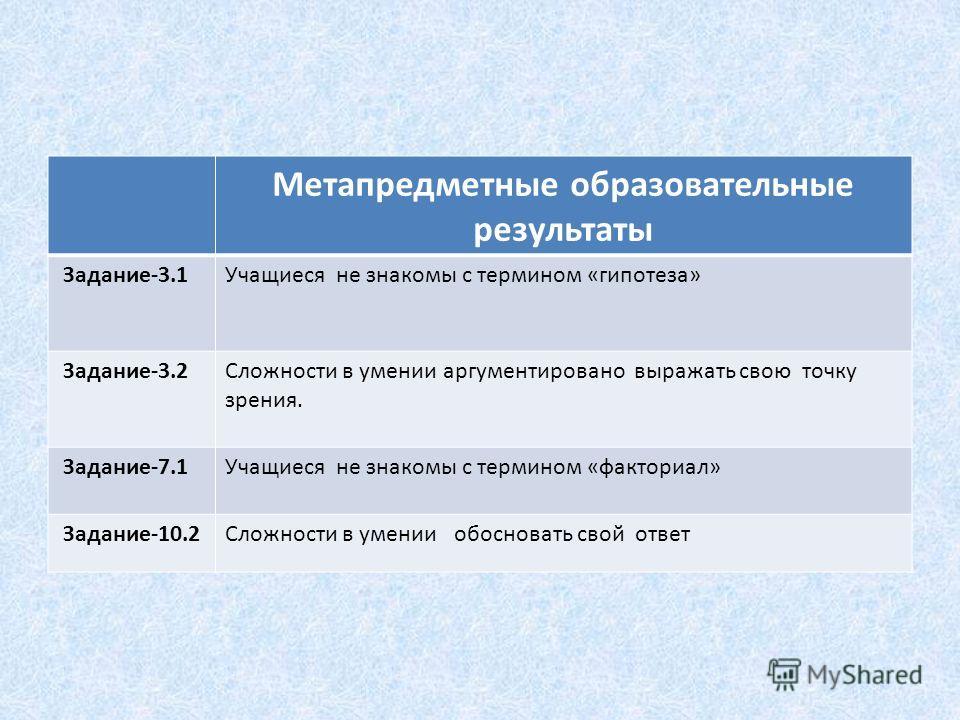 Метапредметные образовательные результаты Задание-3.1Учащиеся не знакомы с термином «гипотеза» Задание-3.2Сложности в умении аргументировано выражать свою точку зрения. Задание-7.1Учащиеся не знакомы с термином «факториал» Задание-10.2Сложности в уме